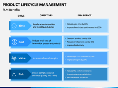 Product Life-cycle Management PPT Slide 13