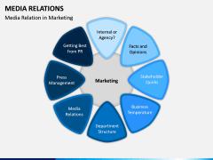 Media Relations PPT Slide 7