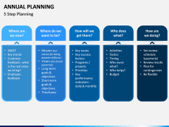 Annual Planning PPT Slide 11