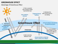 Greenhouse Effect PPT Slide 10