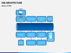 ESB Architecture PPT Slide 6