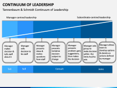Continuum of Leadership PPT Slide 1