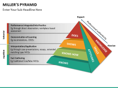 Millers pyramid PPT slide 4