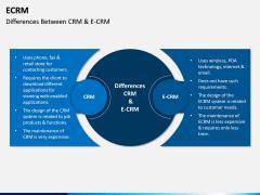 eCRM PPT Slide 12