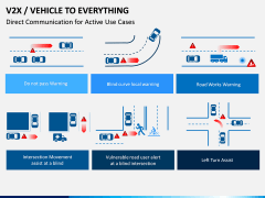 Vehicle to Everything (V2X) PPT Slide 8