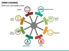 Omni Channel PPT Slide 29