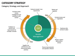 Category Strategy PPT Slide 16