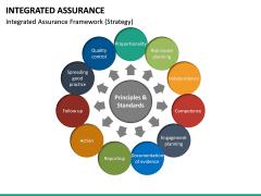 Integrated Assurance PPT Slide 17