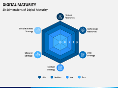 Digital Maturity PPT Slide 4