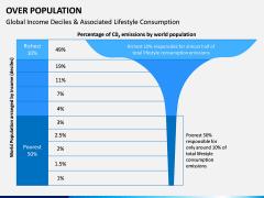 Over Population PPT Slide 14