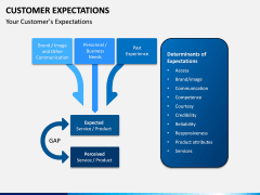 Customer Expectations PPT Slide 24