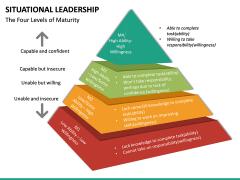 Situational Leadership PPT Slide 32