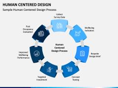 Human Centered Design PPT Slide 6