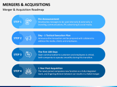 Mergers and Acquisitions PPT Slide 8