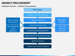 Indirect Procurement PPT Slide 15