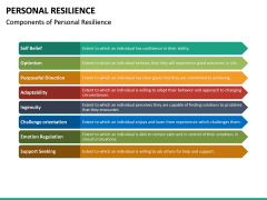 Personal Resilience PPT Slide 29