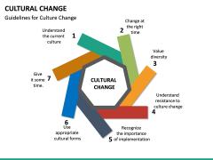 Cultural Change PPT Slide 19