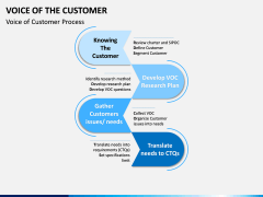 Voice of the Customer PPT Slide 5