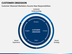 Customer Obsession PPT Slide 15