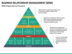 Business Relationship Management (BRM) PPT Slide 24