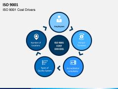 ISO 9001 PPT Slide 7