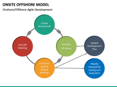 Onsite Offshore Model PPT Slide 39