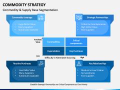 Commodity Strategy PPT Slide 7