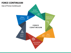 Force Continuum PPT Slide 13