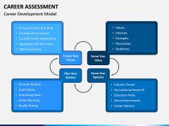 Career Assessment PPT Slide 10