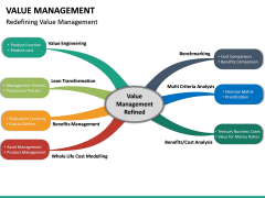 Value Management PPT Slide 32