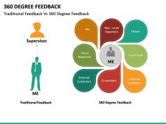 360 Degree Feedback PPT Slide 34