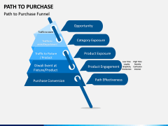 Path to Purchase PPT Slide 5