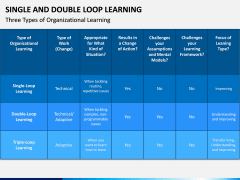 Single and Double Loop Learning PPT Slide 12