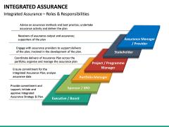 Integrated Assurance PPT Slide 22