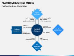 Platform Business Model PPT Slide 10