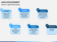 Agile Development PPT Slide 9