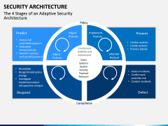 Security Architecture PPT Slide 7