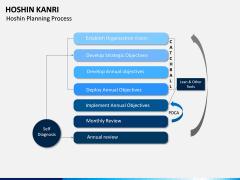 Hoshin Kanri PPT Slide 15