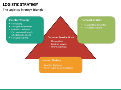 Logistic Strategy PPT Slide 15