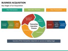 Business Acquisition PPT Slide 23