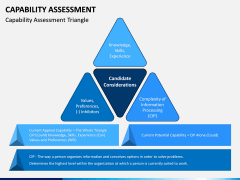 Capability Assessment PPT Slide 1