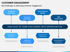 Customer Engagement PPT Slide 12