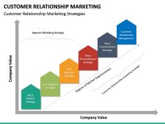 Customer Relationship Marketing PPT Slide 15
