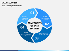 Data Security PPT slide 2