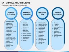 Enterprise Architecture PPT Slide 7