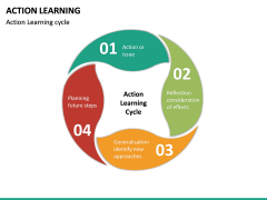 Action Learning PPT Slide 27