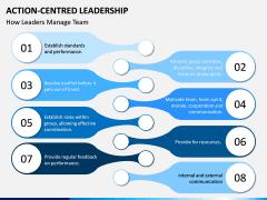 Action Centred Leadership PPT Slide 7
