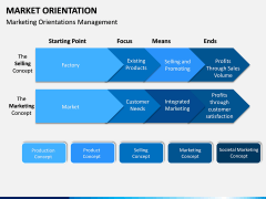 Market Orientation PPT slide 6