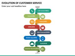 Evolution of Customer Service PPT Slide 14