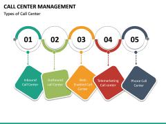 Call Center Management PPT Slide 16